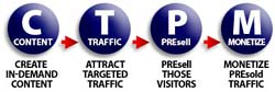 Content Traffic Presell Monetize